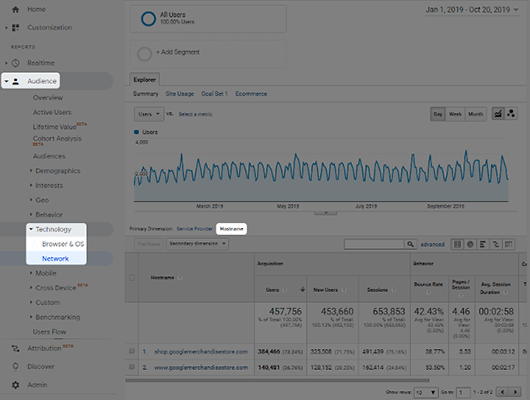 google analytics hostnames