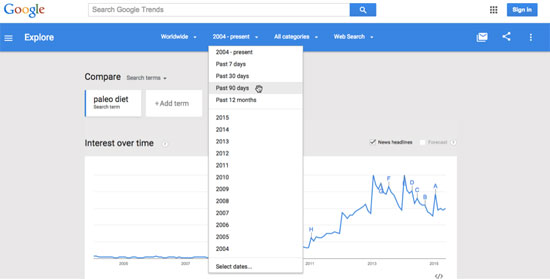 Google Trends Time