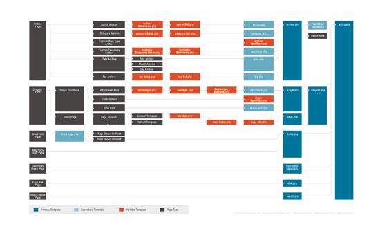 Template Hierarchy Flowchart
