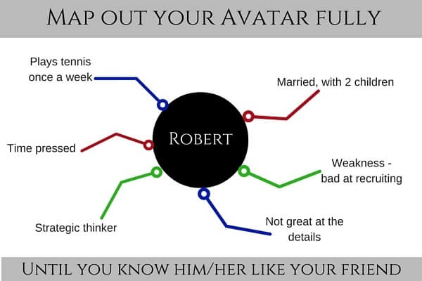 Map Out Your Avatar