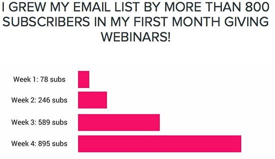 Budgeting Air Email List Growth: Week 1, 78 subs, week 2, 246 subs, week 3, 589 subs, week 4, 895 subs.