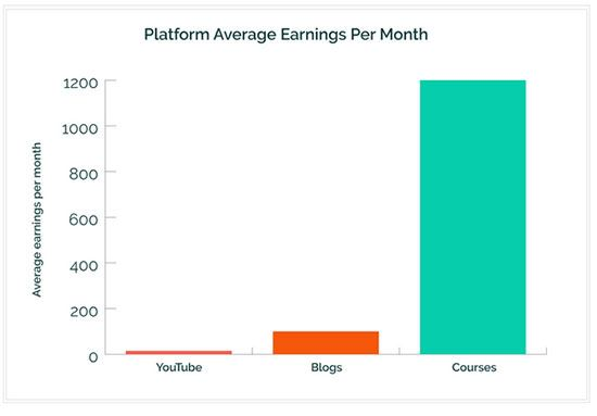 Platform average earnings per month: Courses 1200, Blogs 100, YouTube <25