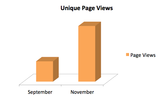 pageviews comparison September and November