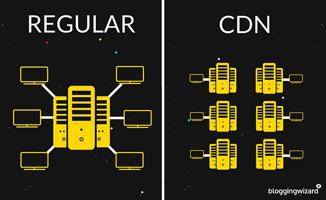 CDN Speeding Up Custom Image
