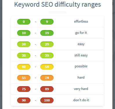 3f KWFinder SEO Difficulty Range