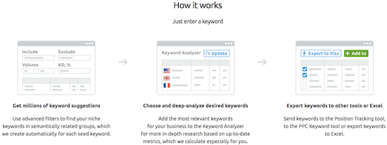 4e semrush Keyword Magic Works