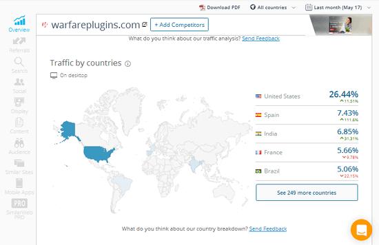 Warfare Plugins Traffic By Location