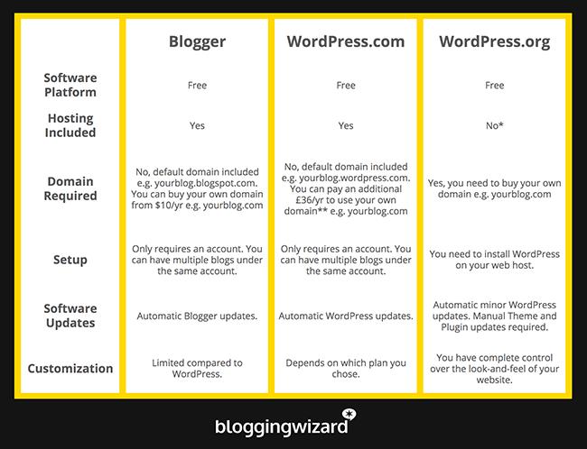 UPDATED Comparison Table Blogger vs WordPress