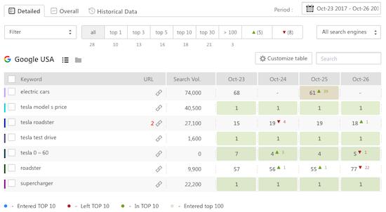 SE Ranking Dashboard 1