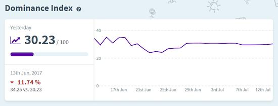 SERPWatcher Dashboard Dominance Index