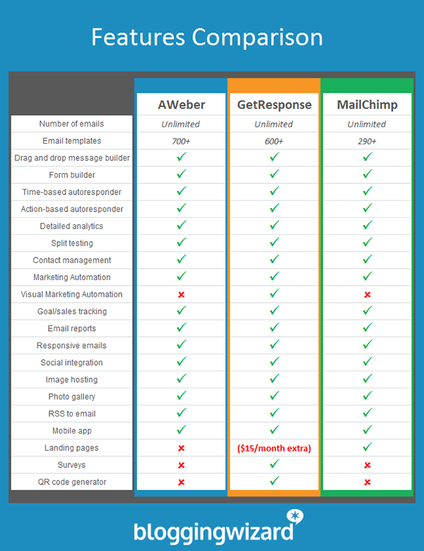 Updated Email Comparison