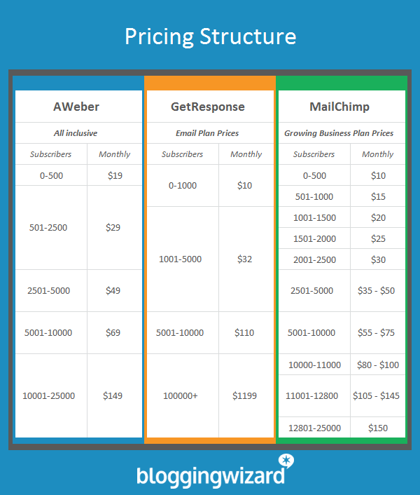 Updated Pricing Structure