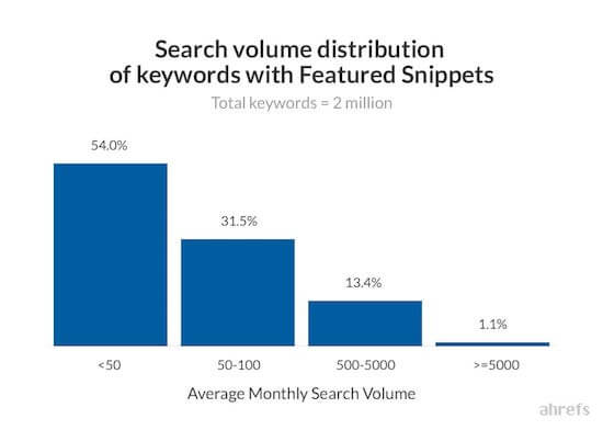 14 ahrefs Keywords With FS Search Volume