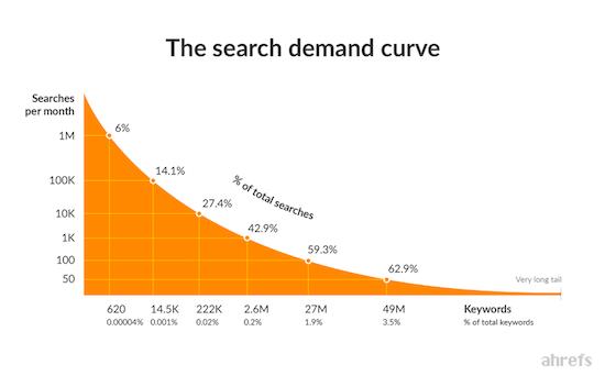 2 Ahrefs Search Demand Curve