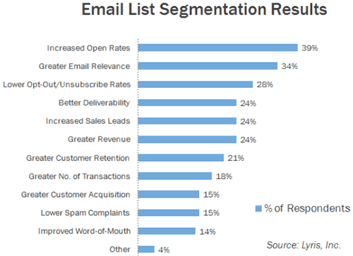 2 Email List Segmentation Results