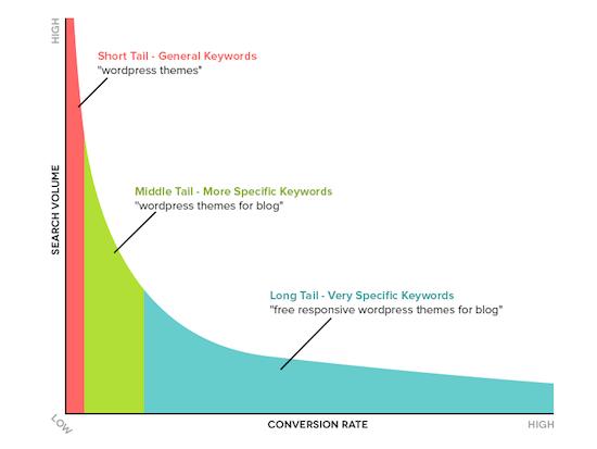 3 Long Tail Keyword Chart