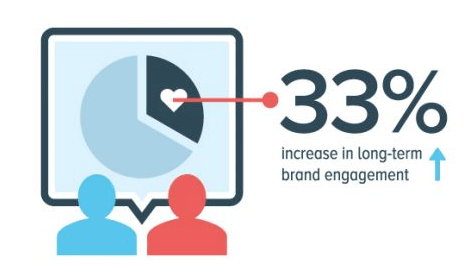 33 Percent Increase In Long Term Engagement