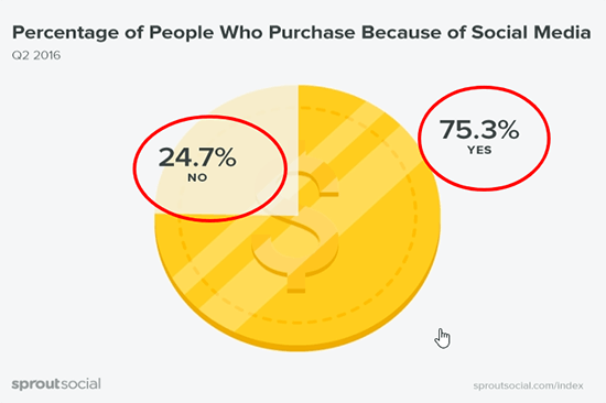 9 People Purchase Items Because Of Social Media