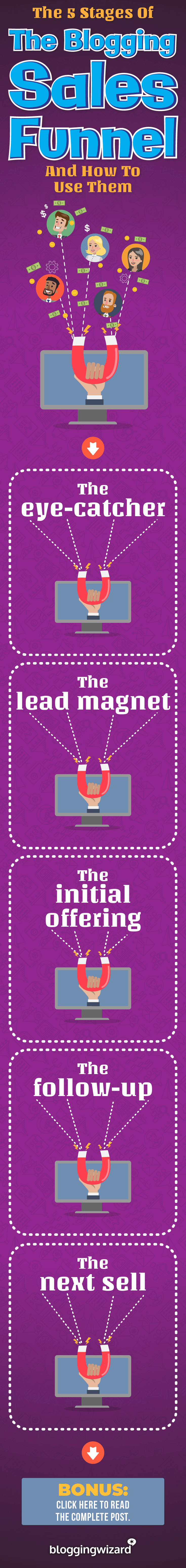 The 5 Stages Of The Blogging Sales Funnel And How To Use Them Pinterest Mini Graphic