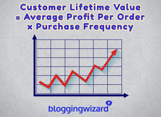 Average Lifetime Value