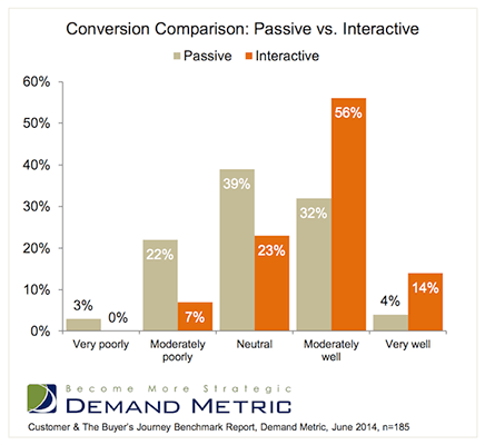 Demand Metric Conversion Comparison