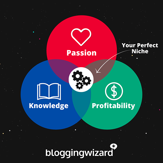 How To Choose A Niche For Your Blog In 2021 [+ 100 Niche Ideas]