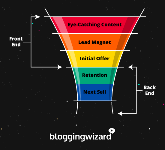 Basic Blogging Sales Funnel