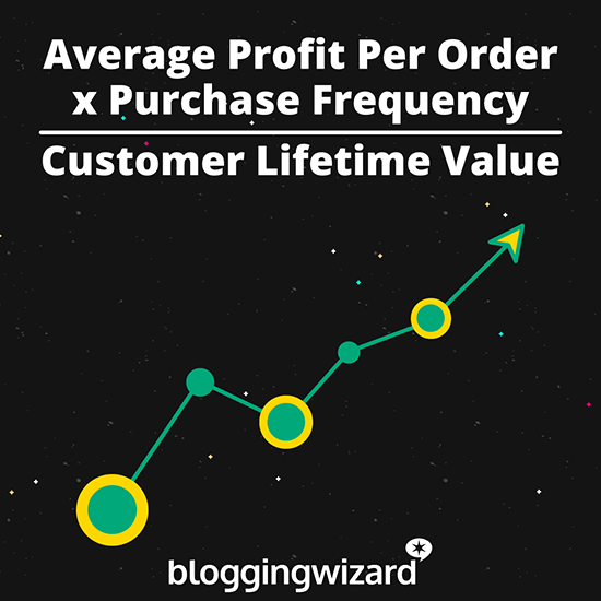 Customer Lifetime Value Equation