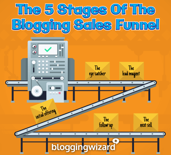 Stages Of The Blogging Sales Funnel Diagram