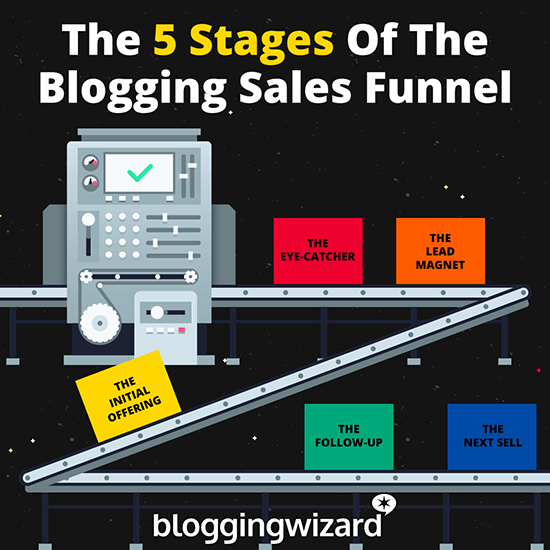 The 5 Stages Of The Blogging Sales Funnel Flow Diagram