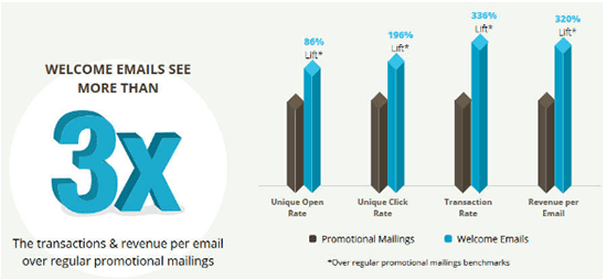 Welcome Emails 3x More Revenue