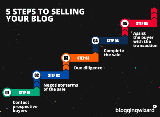 5 Steps To Selling Your Blog