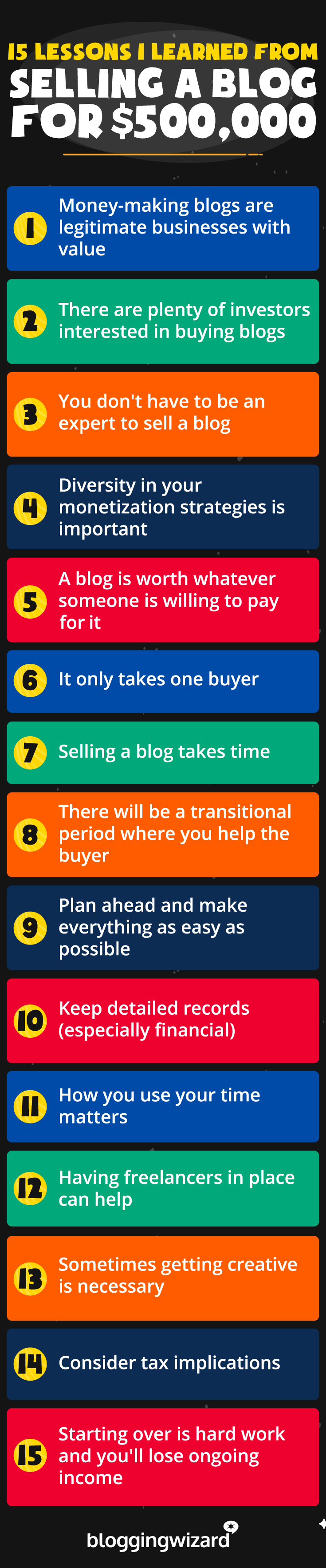 Lessons I Learned From Selling A Blog