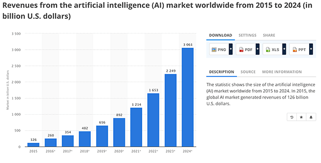 ai market growth