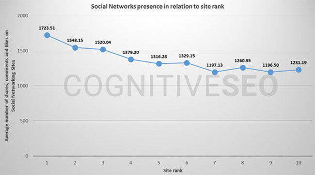 social shares vs rankings