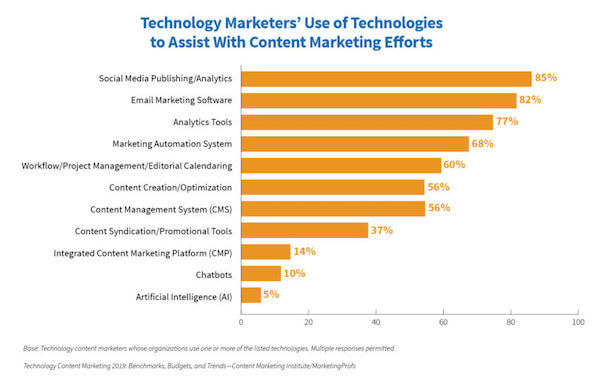 Tech Content Marketers Research 2019
