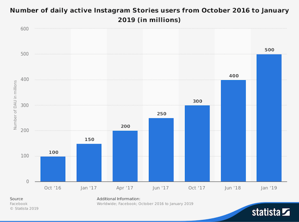 daily active users of instagram stories 2019
