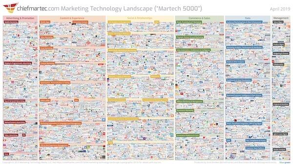 marketing technology landscape 2019 slide
