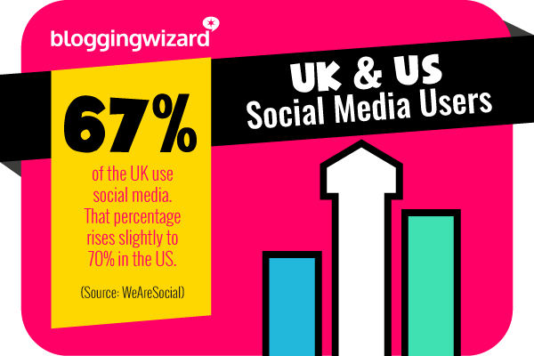 1 67 percent of the UK use social media