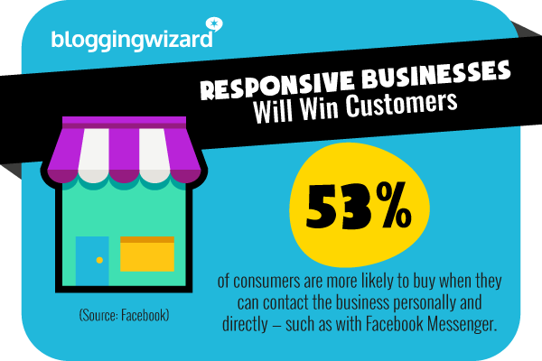 10 Responsive businesses will win customers