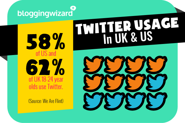 11 Twitter usage amongst younger people