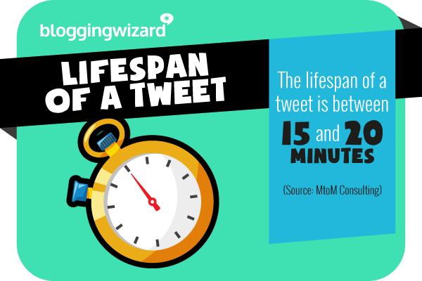 13 Lifespan of a tweet is short