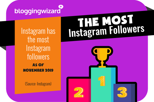 16 Instagram has the most followers
