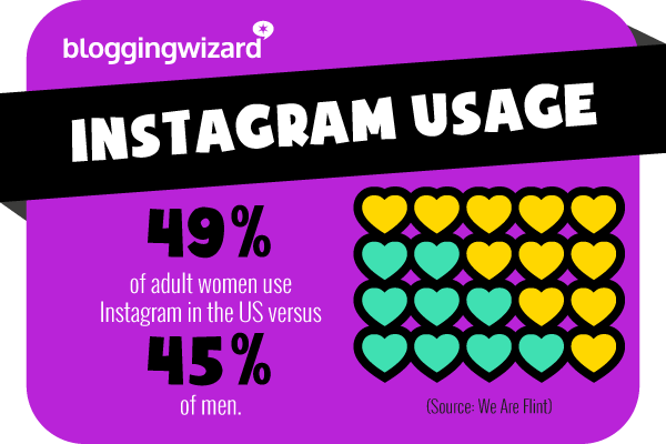 17 Instagram usage
