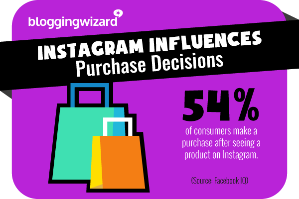 19 Instagram influences purchase decisions
