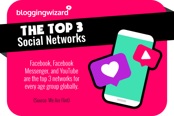 2 The top 3 social networks