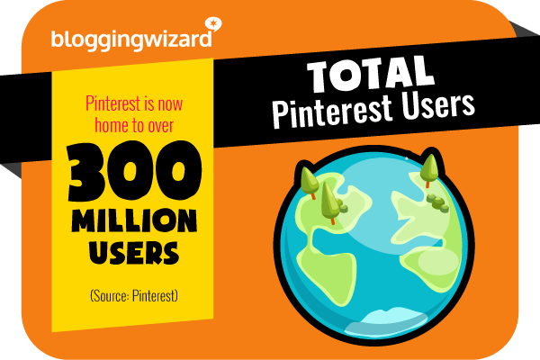 21 Pinterest has 300 million users