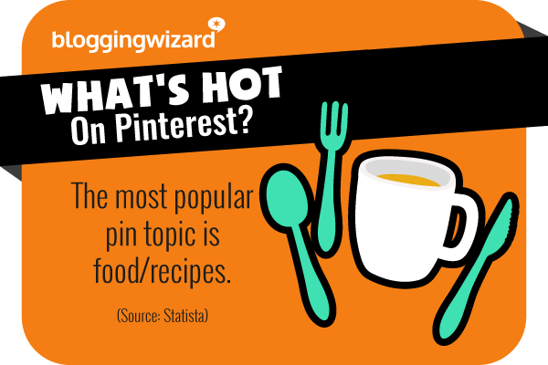 22 Most popular pin is food and recipes