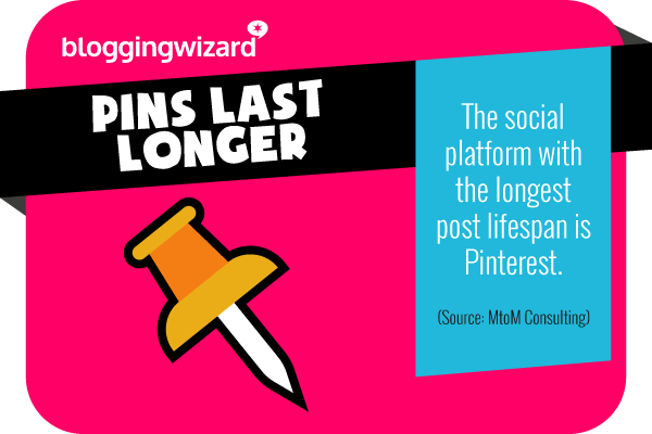 3 Pinterest has the longest post lifespan