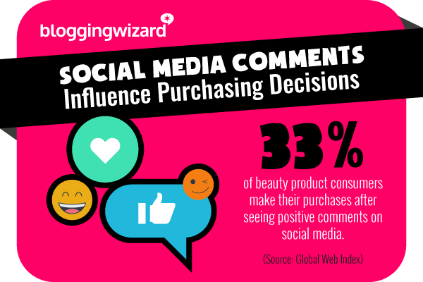 4 Social media comments influence purchasing decisions